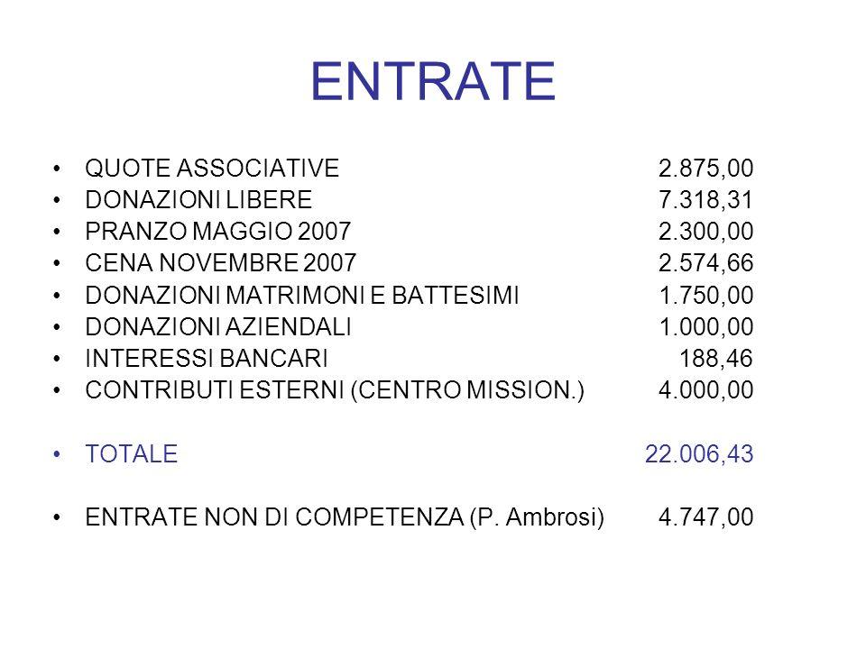 ENTRATE QUOTE ASSOCIATIVE2.875,00 DONAZIONI LIBERE7.318,31 PRANZO MAGGIO 20072.300,00 CENA NOVEMBRE 20072.574,66 DONAZIONI MATRIMONI E BATTESIMI1.750,00 DONAZIONI AZIENDALI1.000,00 INTERESSI BANCARI 188,46 CONTRIBUTI ESTERNI (CENTRO MISSION.)4.000,00 TOTALE 22.006,43 ENTRATE NON DI COMPETENZA (P.