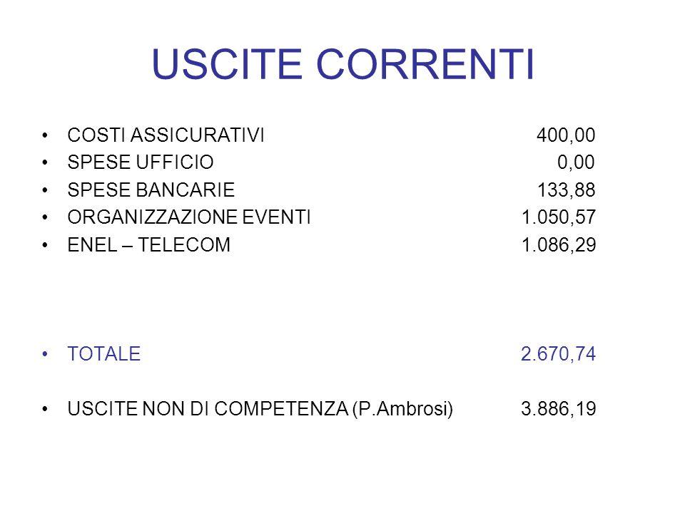 USCITE CORRENTI COSTI ASSICURATIVI 400,00 SPESE UFFICIO 0,00 SPESE BANCARIE 133,88 ORGANIZZAZIONE EVENTI1.050,57 ENEL – TELECOM1.086,29 TOTALE2.670,74 USCITE NON DI COMPETENZA (P.Ambrosi)3.886,19