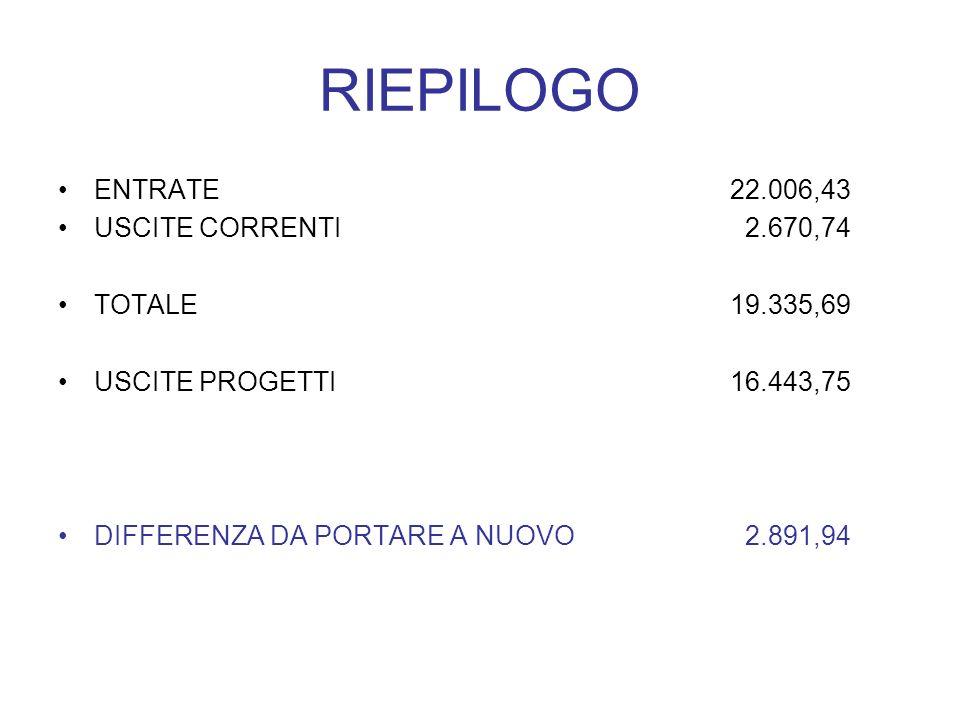 RIEPILOGO ENTRATE22.006,43 USCITE CORRENTI 2.670,74 TOTALE19.335,69 USCITE PROGETTI16.443,75 DIFFERENZA DA PORTARE A NUOVO 2.891,94