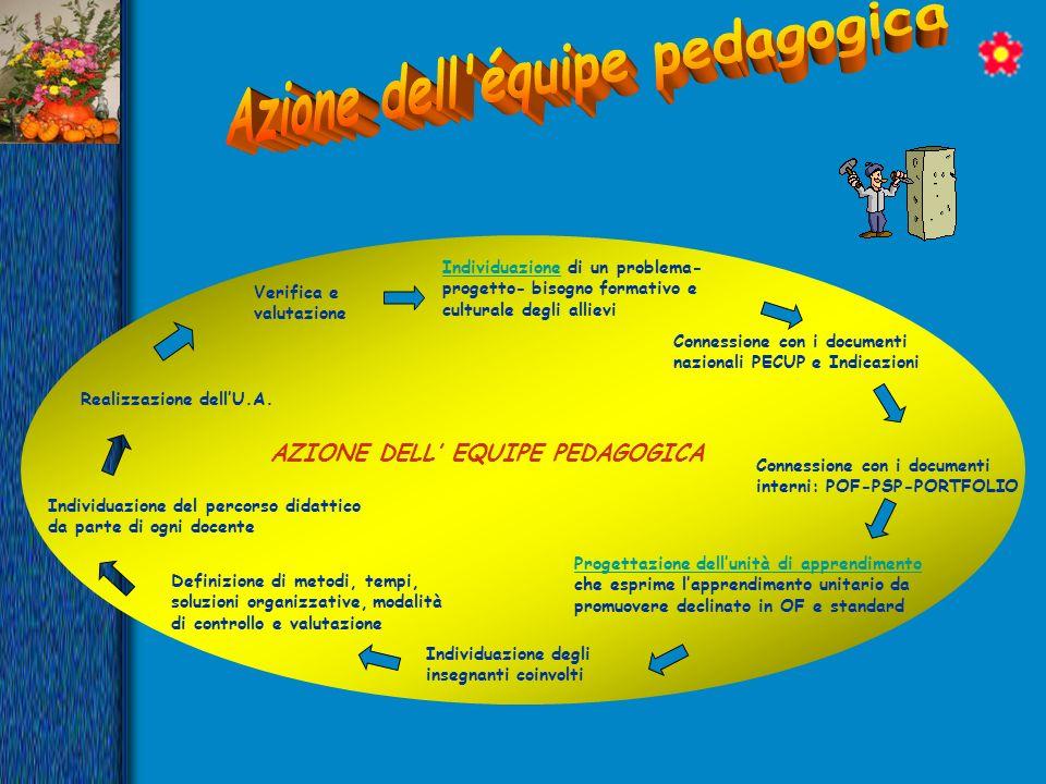 AZIONE DELL EQUIPE PEDAGOGICA Progettazione dellunità di apprendimento Progettazione dellunità di apprendimento che esprime lapprendimento unitario da