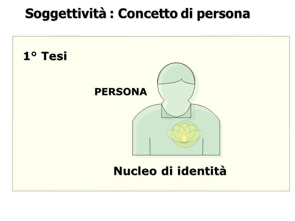 Soggettività : Concetto di persona Nucleo di identità PERSONA 1° Tesi