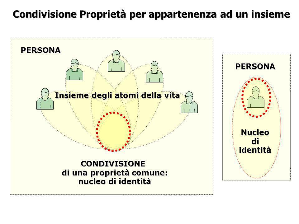 Condivisione Proprietà per appartenenza ad un insieme CONDIVISIONE di una proprietà comune: nucleo di identità PERSONA Insieme degli atomi della vita