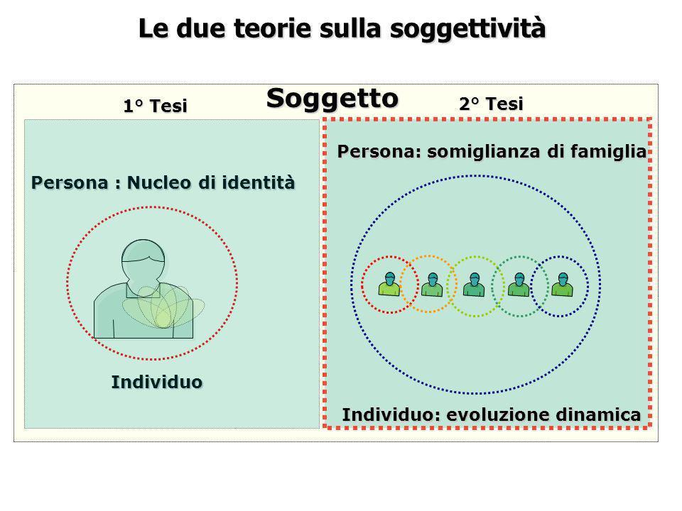 Le due teorie sulla soggettività Soggetto Individuo Persona : Nucleo di identità Persona: somiglianza di famiglia Individuo: evoluzione dinamica 1° Te