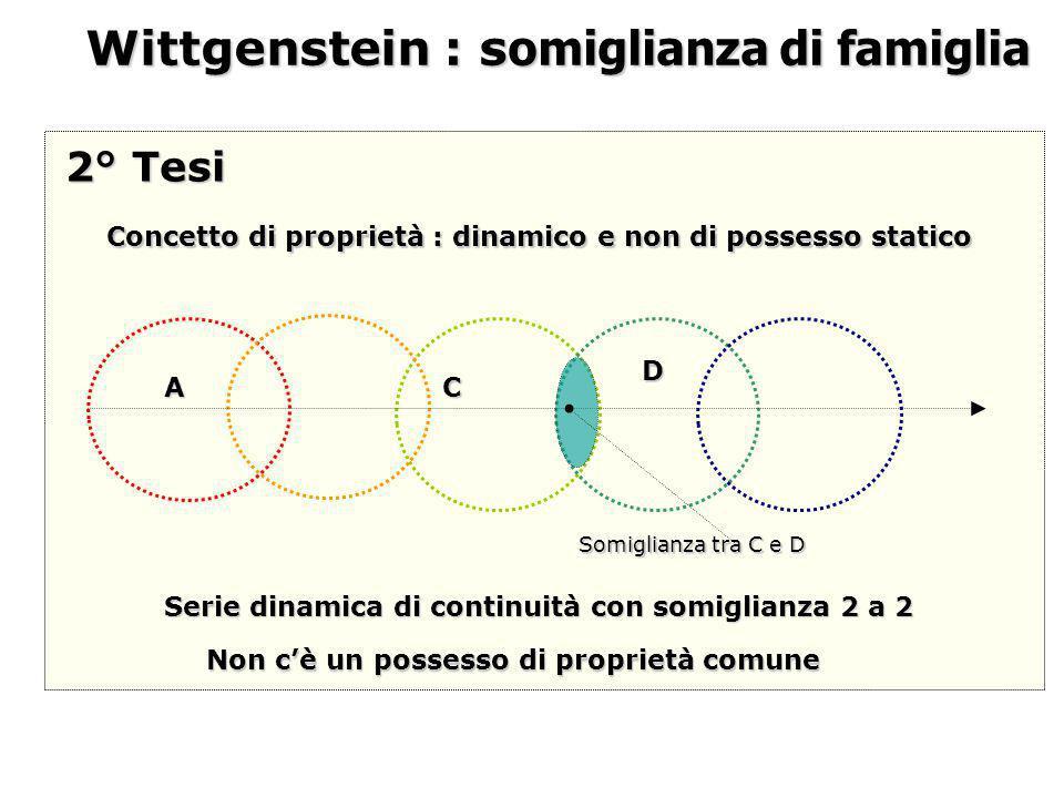 Wittgenstein : s omiglianza di famiglia Non cè un possesso di proprietà comune A Serie dinamica di continuità con somiglianza 2 a 2 C D 2° Tesi Concet