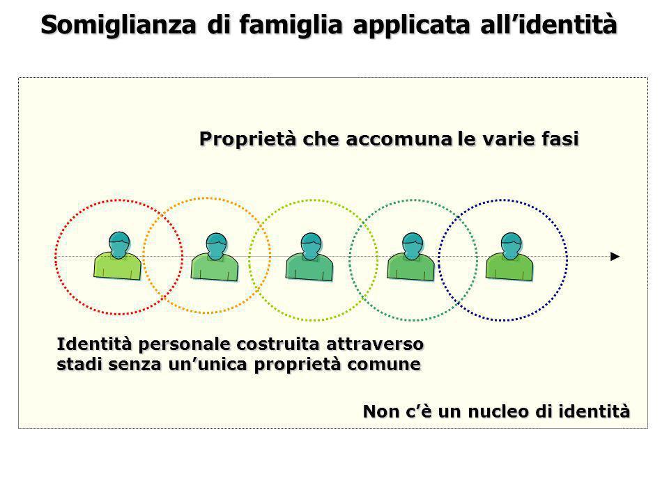Somiglianza di famiglia applicata allidentità Non cè un nucleo di identità Proprietà che accomuna le varie fasi Identità personale costruita attravers