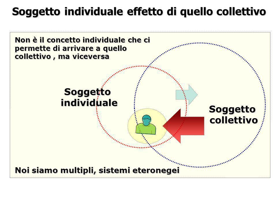 Soggetto individuale effetto di quello collettivo Soggettoindividuale Soggettocollettivo Noi siamo multipli, sistemi eteronegei Non è il concetto indi