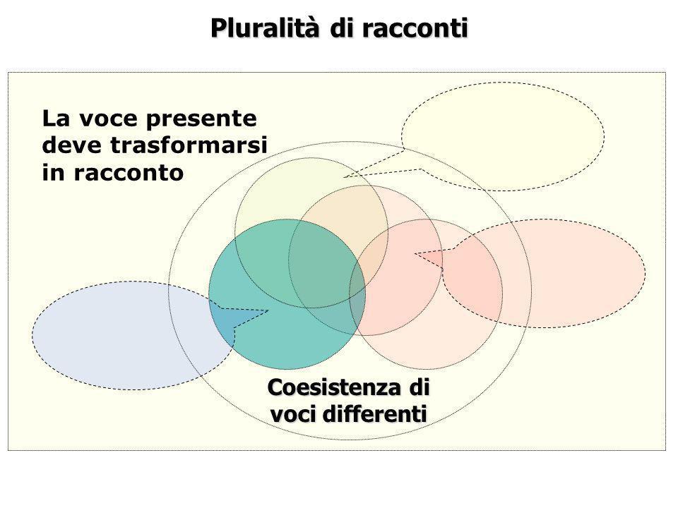Pluralità di racconti La voce presente deve trasformarsi in racconto Coesistenza di voci differenti