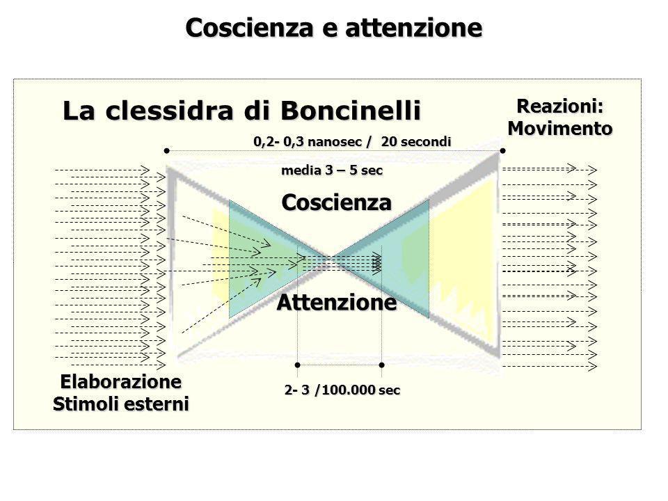 Coscienza e attenzione La clessidra di Boncinelli Elaborazione Stimoli esterni Reazioni:Movimento Coscienza Attenzione 2- 3 /100.000 sec 0,2- 0,3 nano