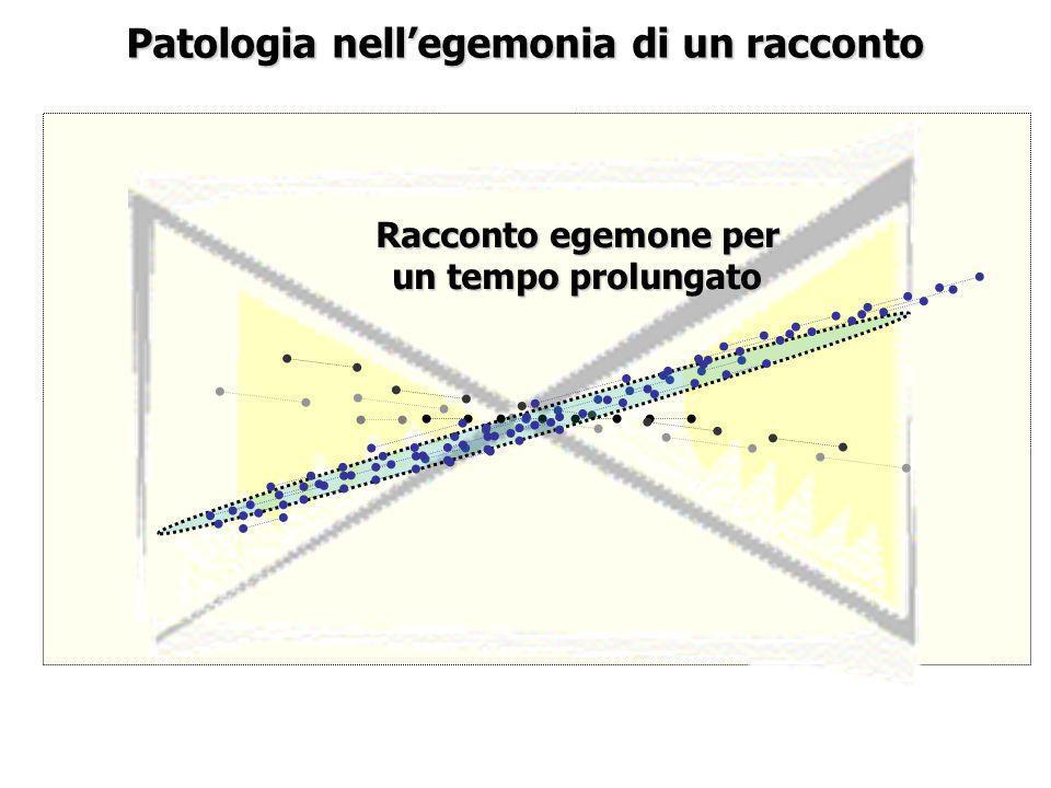 Patologia nellegemonia di un racconto Racconto egemone per un tempo prolungato