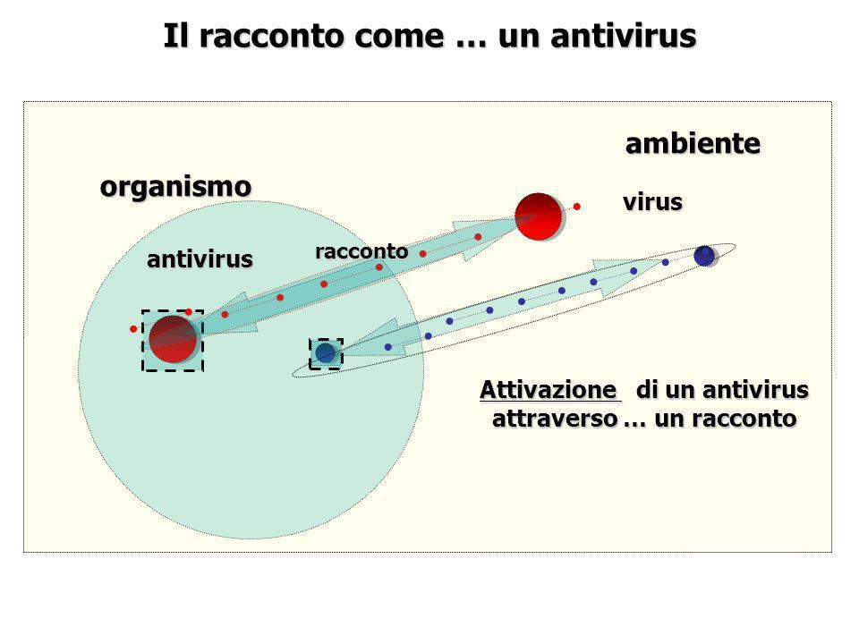 Il racconto come … un antivirus antivirus virus organismo ambiente Attivazione di un antivirus attraverso … un racconto racconto
