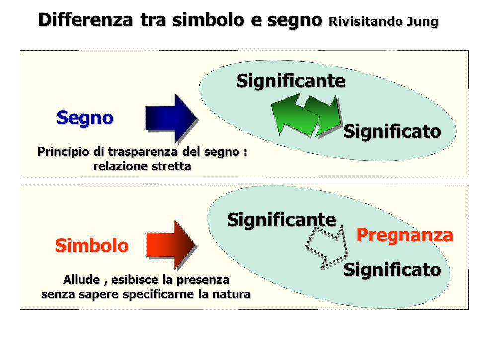 Differenza tra simbolo e segno Rivisitando Jung Segno Simbolo Significato Principio di trasparenza del segno : relazione stretta Significante Signific