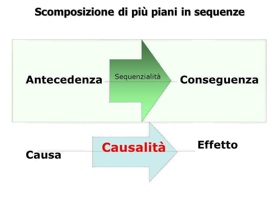 Scomposizione di più piani in sequenze AntecedenzaConseguenza Sequenzialità Causa Effetto Causalità