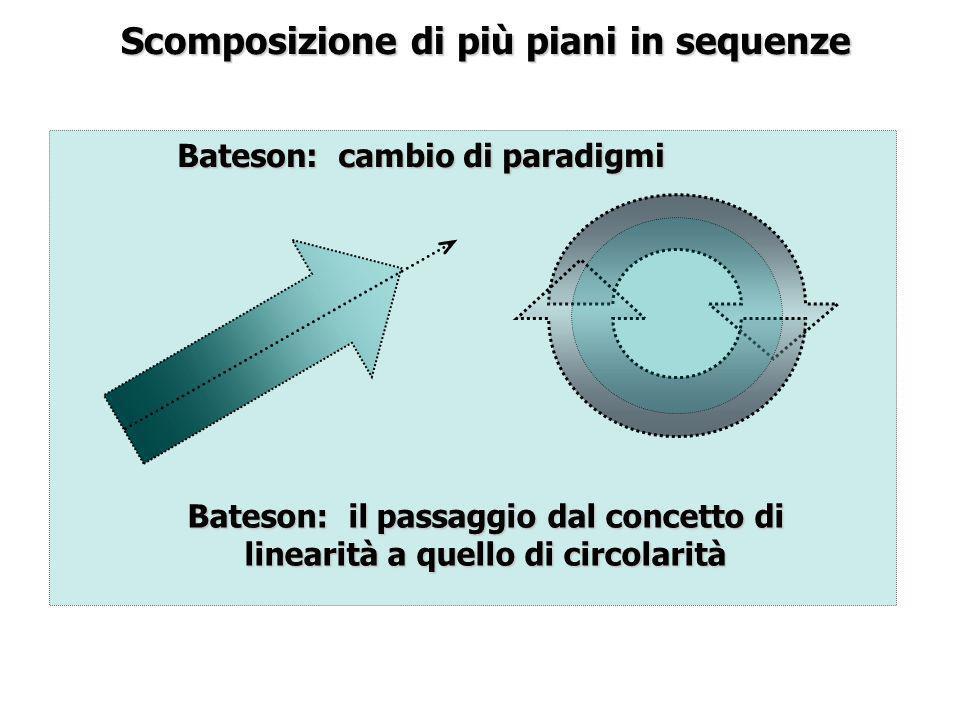 Scomposizione di più piani in sequenze Bateson: il passaggio dal concetto di linearità a quello di circolarità Bateson: cambio di paradigmi