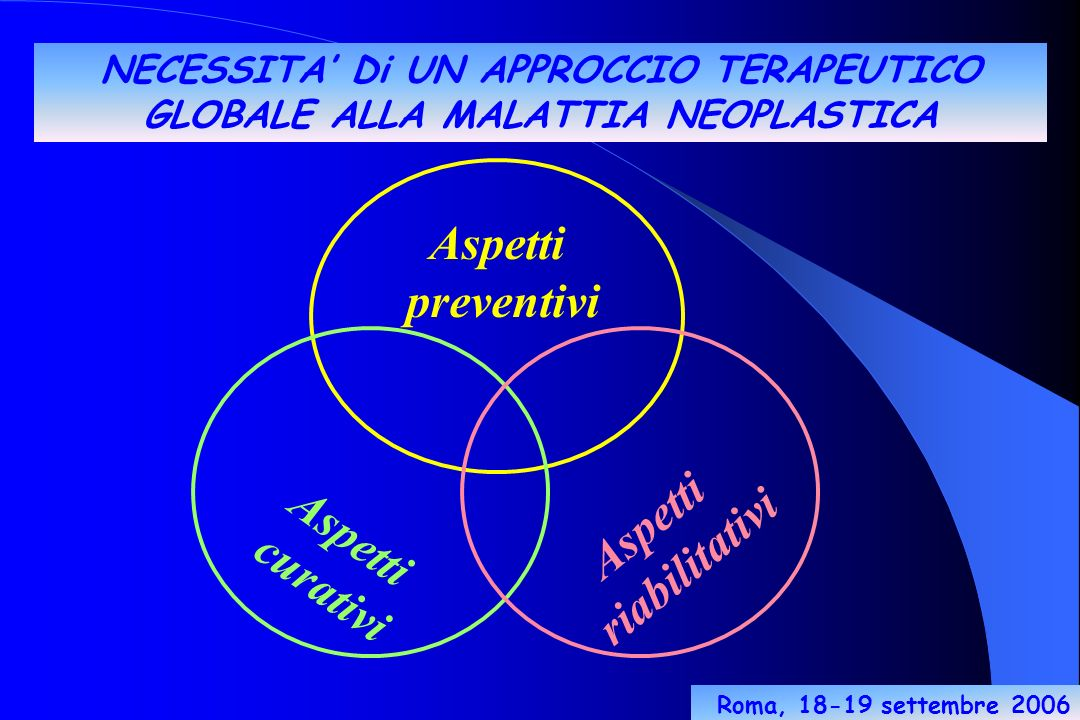 Aspetti preventivi Aspetti curativi Aspetti riabilitativi NECESSITA Di UN APPROCCIO TERAPEUTICO GLOBALE ALLA MALATTIA NEOPLASTICA Roma, 18-19 settembre 2006