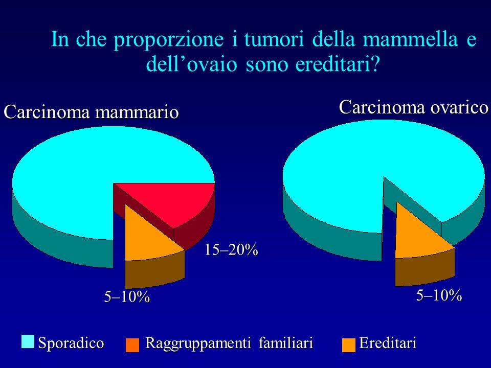 In che proporzione i tumori della mammella e dellovaio sono ereditari? Sporadico Raggruppamenti familiari Ereditari Carcinoma ovarico Carcinoma mammar
