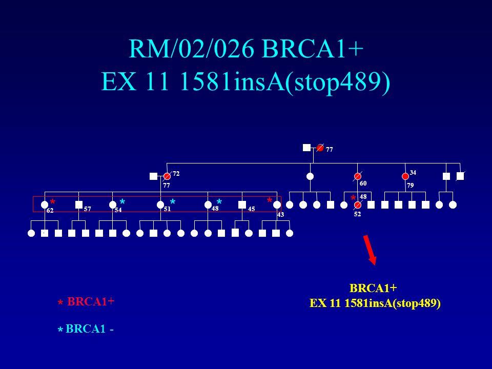 * * * *** * * * 62 72 77 60 48 52 34 79 54 51 48 45 43 57 BRCA1+ BRCA1 - RM/02/026 BRCA1+ EX 11 1581insA(stop489) BRCA1+ EX 11 1581insA(stop489)