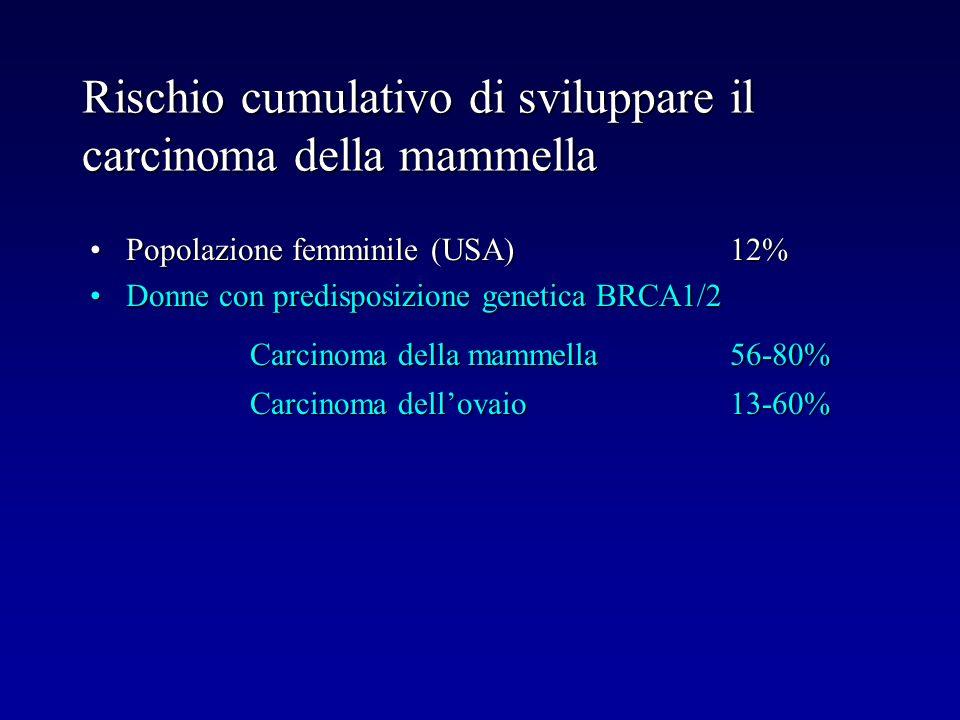 Rischio cumulativo di sviluppare il carcinoma della mammella Popolazione femminile (USA)12%Popolazione femminile (USA)12% Donne con predisposizione ge