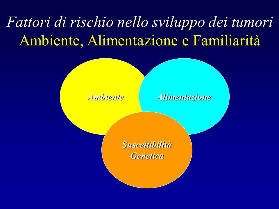 AmbienteAlimentazione SuscettibilitàGenetica Fattori di rischio nello sviluppo dei tumori Ambiente, Alimentazione e Familiarità