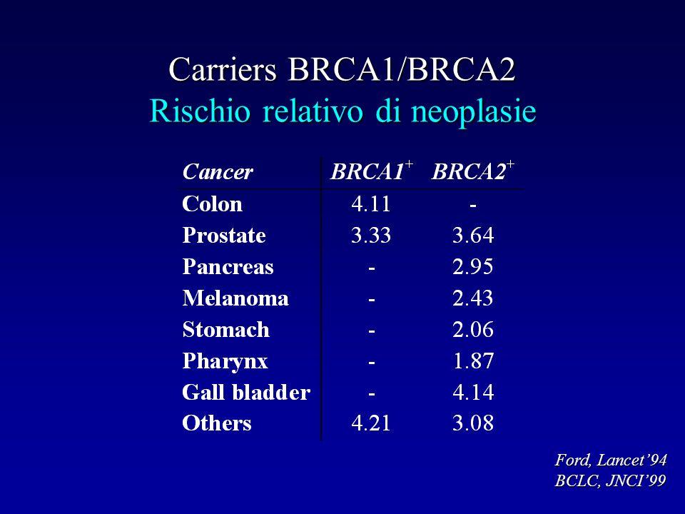 Carriers BRCA1/BRCA2 Rischio relativo di neoplasie Ford, Lancet94 BCLC, JNCI99