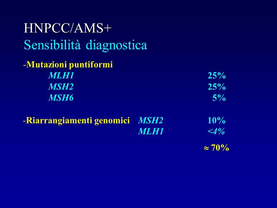 HNPCC/AMS+ HNPCC/AMS+ Sensibilità diagnostica -Mutazioni puntiformi MLH125% MSH225% MSH6 5% -Riarrangiamenti genomiciMSH210% MLH1<4% 70%