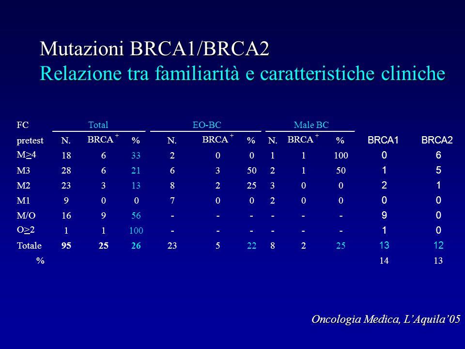 Mutazioni BRCA1/BRCA2 Relazione tra familiarità e caratteristiche cliniche Oncologia Medica, LAquila05