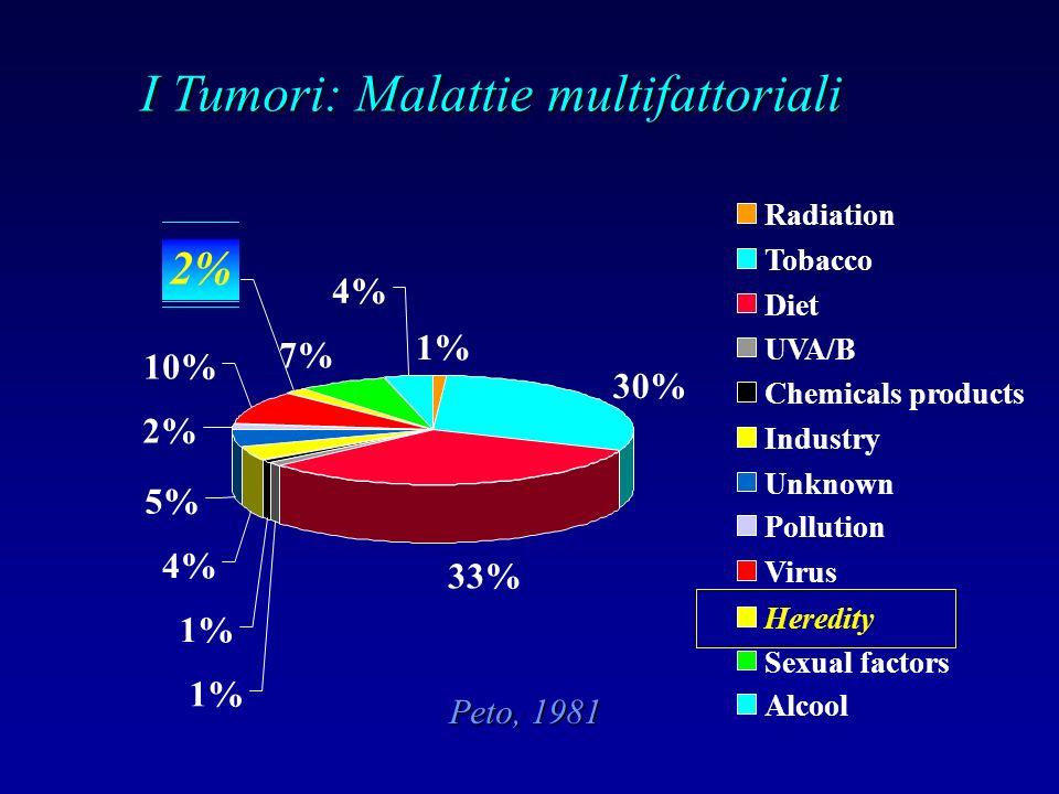 Peto, 1981 I Tumori: Malattie multifattoriali