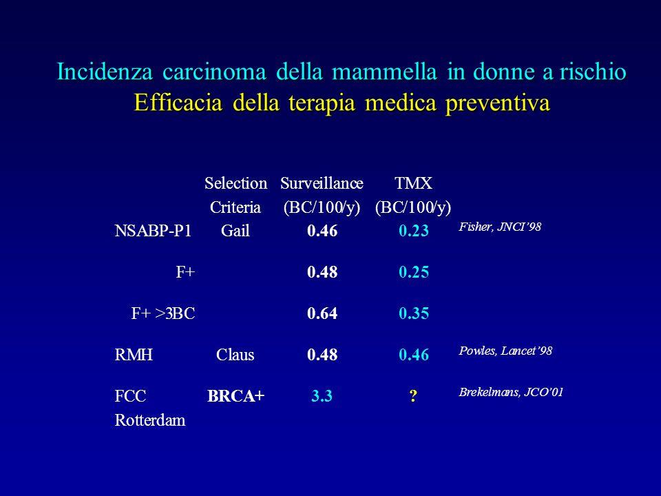 Incidenza carcinoma della mammella in donne a rischio Efficacia della terapia medica preventiva Selection Criteria Surveillance (BC/100/y) TMX (BC/100