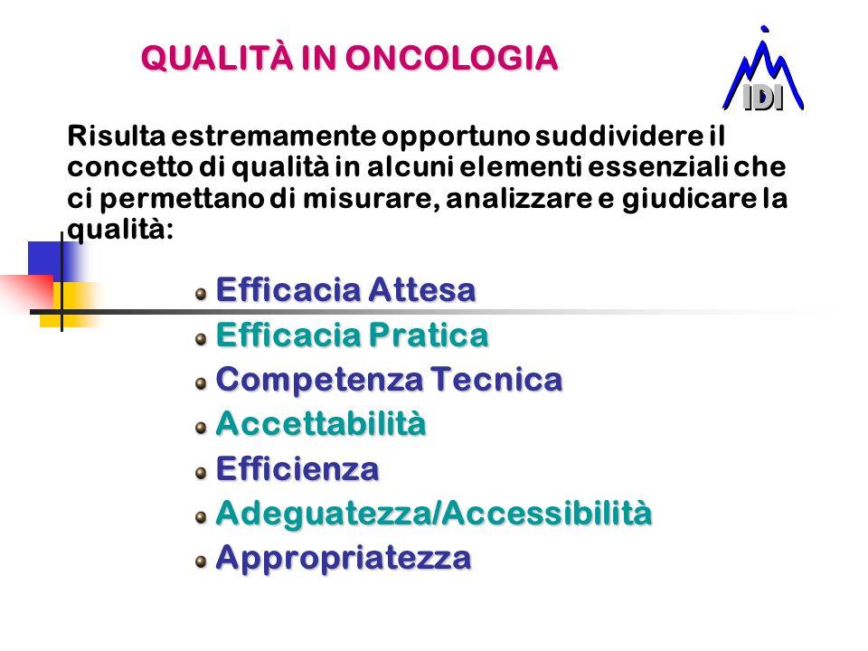 Risulta estremamente opportuno suddividere il concetto di qualità in alcuni elementi essenziali che ci permettano di misurare, analizzare e giudicare la qualità: Efficacia Attesa Efficacia Attesa Efficacia Pratica Efficacia Pratica Competenza Tecnica Competenza Tecnica Accettabilità Accettabilità Efficienza Efficienza Adeguatezza/Accessibilità Adeguatezza/Accessibilità Appropriatezza Appropriatezza QUALITÀ IN ONCOLOGIA