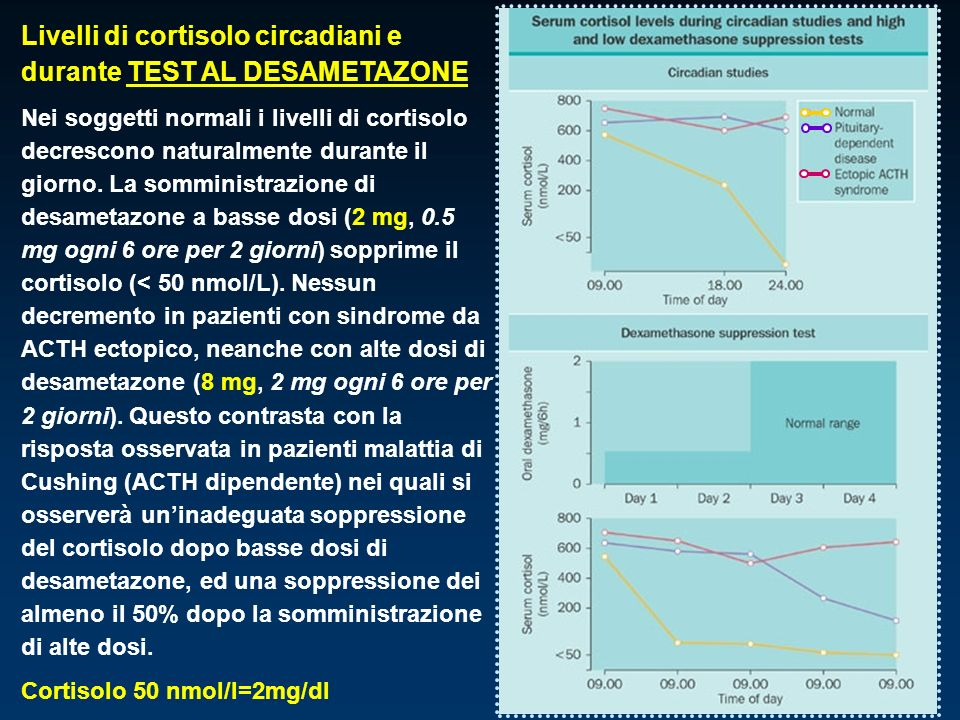 Livelli di cortisolo circadiani e durante TEST AL DESAMETAZONE Nei soggetti normali i livelli di cortisolo decrescono naturalmente durante il giorno.