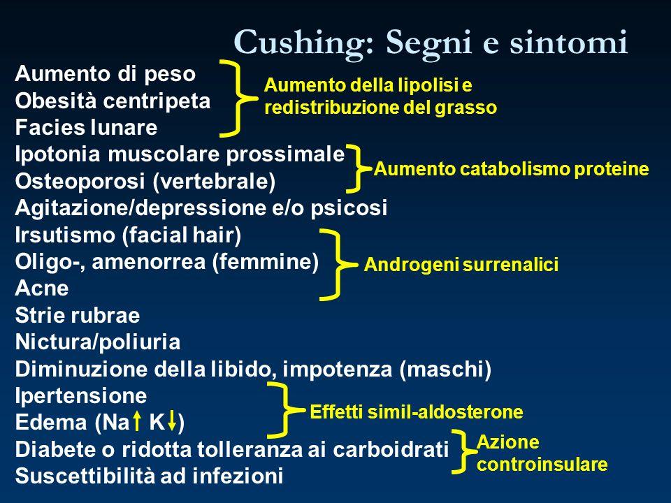Aumento di peso Obesità centripeta Facies lunare Ipotonia muscolare prossimale Osteoporosi (vertebrale) Agitazione/depressione e/o psicosi Irsutismo (