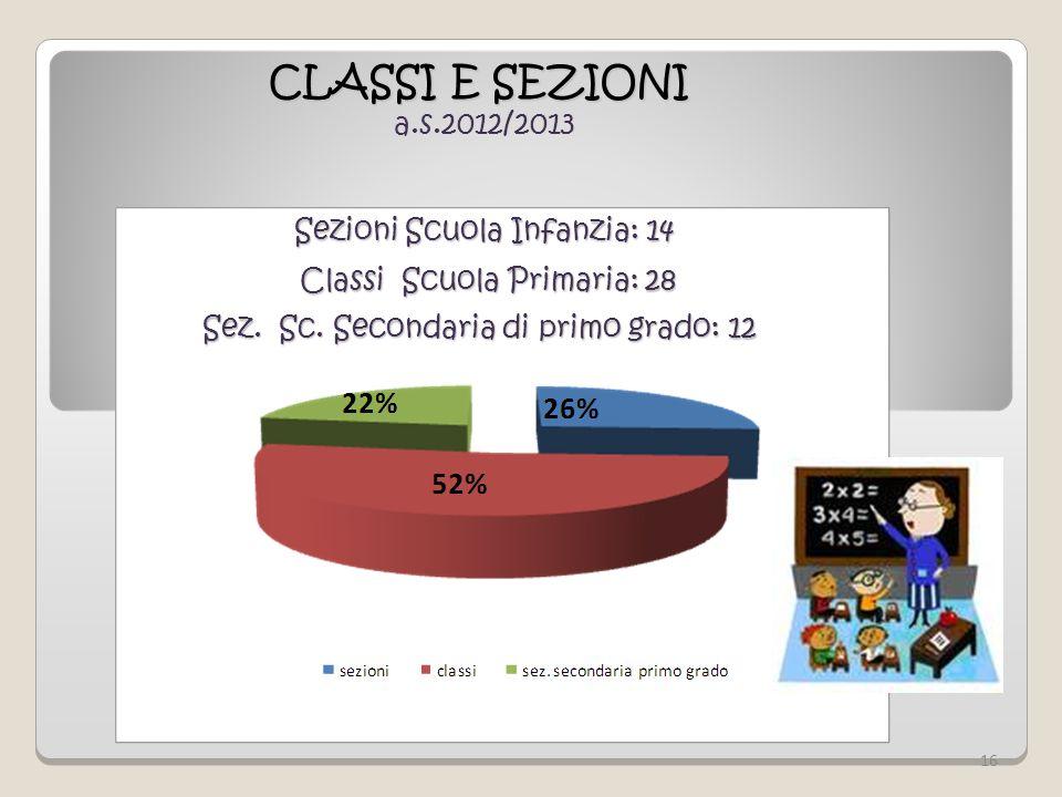 CLASSI E SEZIONI a.s.2012/2013 Sezioni Scuola Infanzia: 14 Sezioni Scuola Infanzia: 14 Classi Scuola Primaria: 28 Classi Scuola Primaria: 28 Sez. Sc.