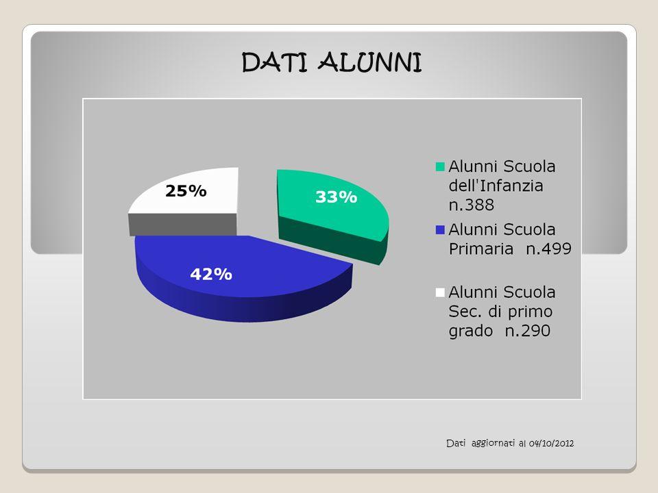 Dati aggiornati al 04/10/2012 DATI ALUNNI