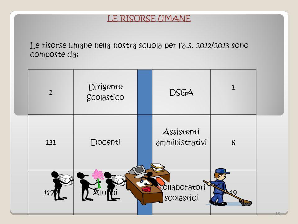 LE RISORSE UMANE Le risorse umane nella nostra scuola per la.s. 2012/2013 sono composte da: 1 Dirigente Scolastico DSGA 1 131Docenti Assistenti ammini