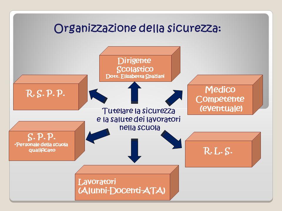 Lavoratori (Alunni-Docenti-ATA) R. L. S. Medico Competente (eventuale) Dirigente Scolastico Dott. Elisabetta Spaziani R. S. P. P. Organizzazione della
