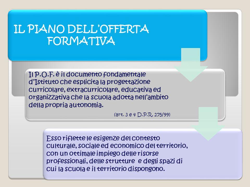 02/11/11 IL PIANO DELLOFFERTA FORMATIVA Il P.O.F. è il documento fondamentale dIstituto che esplicita la progettazione curricolare, extracurricolare,