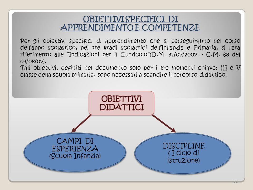 OBIETTIVI SPECIFICI DI APPRENDIMENTO E COMPETENZE Per gli obiettivi specifici di apprendimento che si perseguiranno nel corso dellanno scolastico, nei