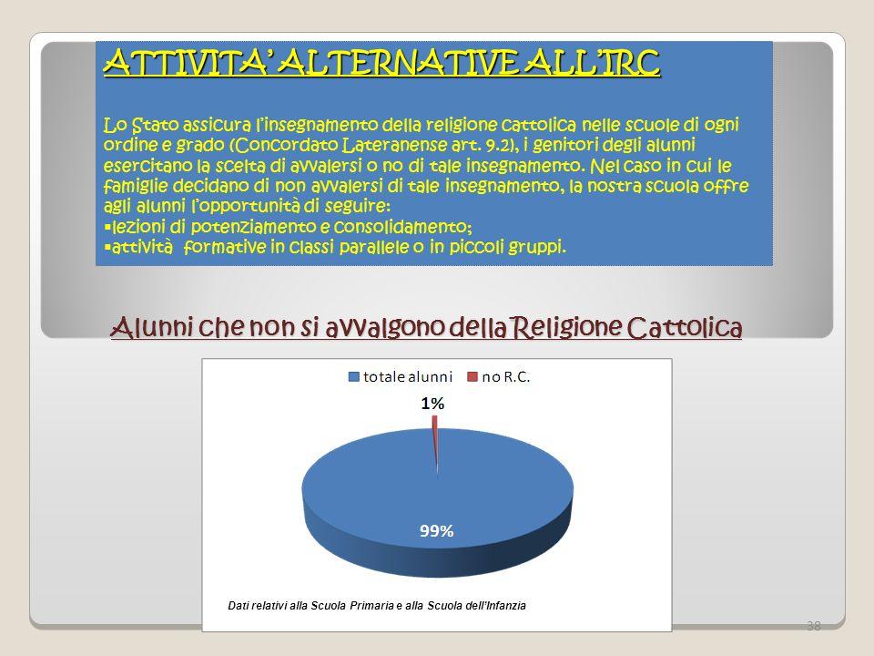 ATTIVITA ALTERNATIVE ALLIRC Lo Stato assicura linsegnamento della religione cattolica nelle scuole di ogni ordine e grado (Concordato Lateranense art.