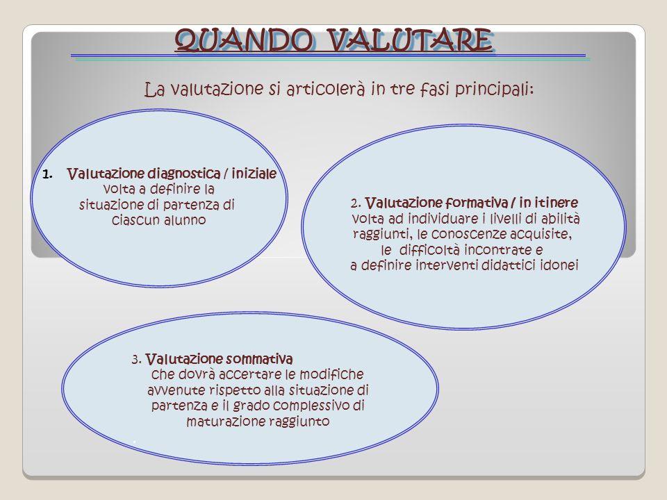 QUANDO VALUTARE La valutazione si articolerà in tre fasi principali: 1.Valutazione diagnostica / iniziale volta a definire la situazione di partenza d