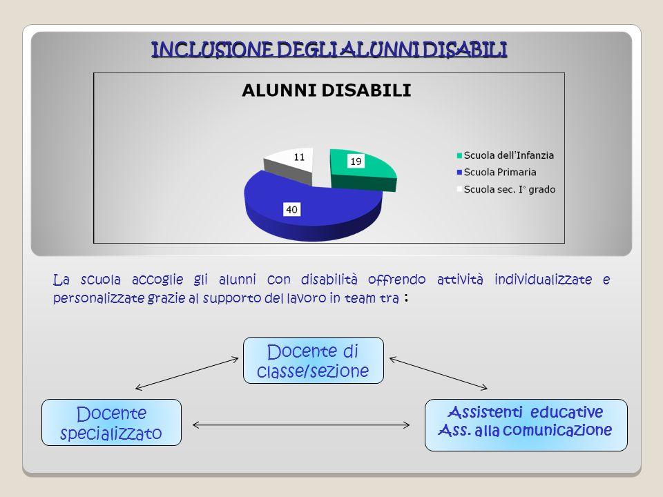 INCLUSIONE DEGLI ALUNNI DISABILI La scuola accoglie gli alunni con disabilità offrendo attività individualizzate e personalizzate grazie al supporto d