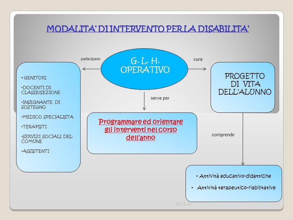 02/11/11 MODALITA DI INTERVENTO PER LA DISABILITA G. L. H. OPERATIVO GENITORI DOCENTI DI CLASSE/SEZIONE INSEGNANTE DI SOSTEGNO MEDICO SPECIALISTA TERA