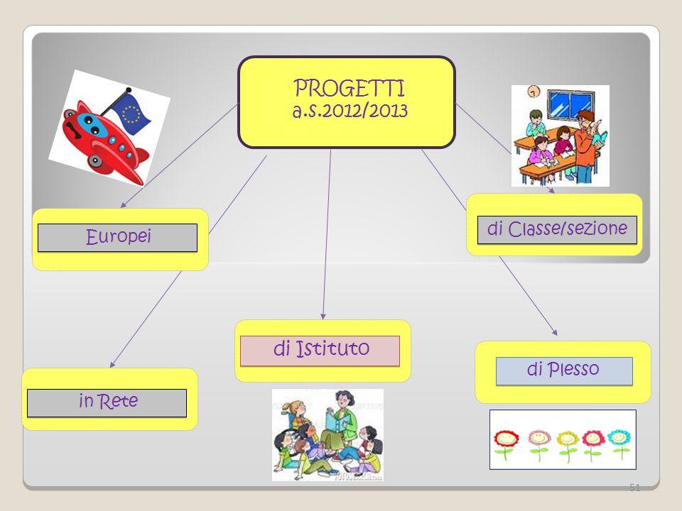 PROGETTI a.s.2012/2013 di Istituto di Plesso di Classe/sezione in Rete 51 Europei