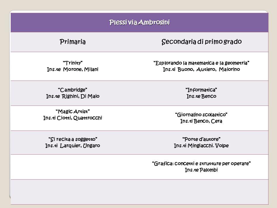 70 Plessi via Ambrosini PrimariaSecondaria di primo grado Trinity Ins.te Morone, Milani Esplorando la matematica e la geometria Ins.ti Buono, Autiero,