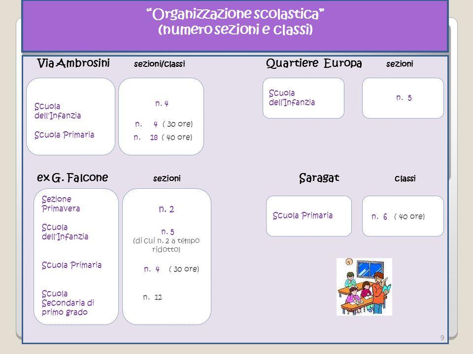 Organizzazione scolastica (numero sezioni e classi) Via Ambrosini sezioni/classi Scuola dell Infanzia Scuola Primaria n. 4 n. 4 ( 30 ore) n. 18 ( 40 o