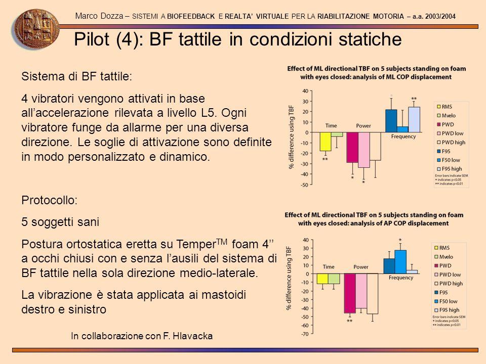 Pilot (4): BF tattile in condizioni statiche Marco Dozza – SISTEMI A BIOFEEDBACK E REALTA VIRTUALE PER LA RIABILITAZIONE MOTORIA – a.a. 2003/2004 Sist