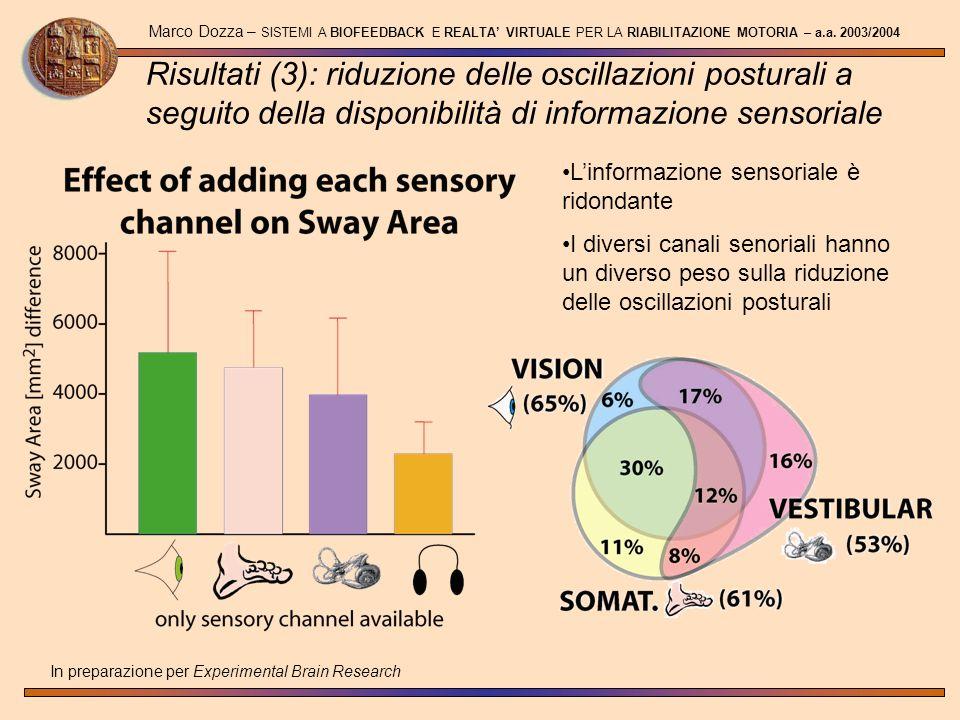 Marco Dozza – SISTEMI A BIOFEEDBACK E REALTA VIRTUALE PER LA RIABILITAZIONE MOTORIA – a.a. 2003/2004 In preparazione per Experimental Brain Research R