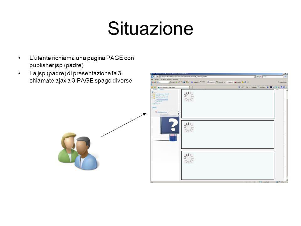 Situazione Lutente richiama una pagina PAGE con publisher jsp (padre) La jsp (padre) di presentazione fa 3 chiamate ajax a 3 PAGE spago diverse