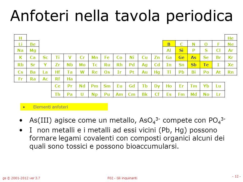 gs © 2001-2012 ver 3.7F02 - Gli inquinanti - 12 - Anfoteri nella tavola periodica As(III) agisce come un metallo, AsO 4 3- compete con PO 4 3- I non m