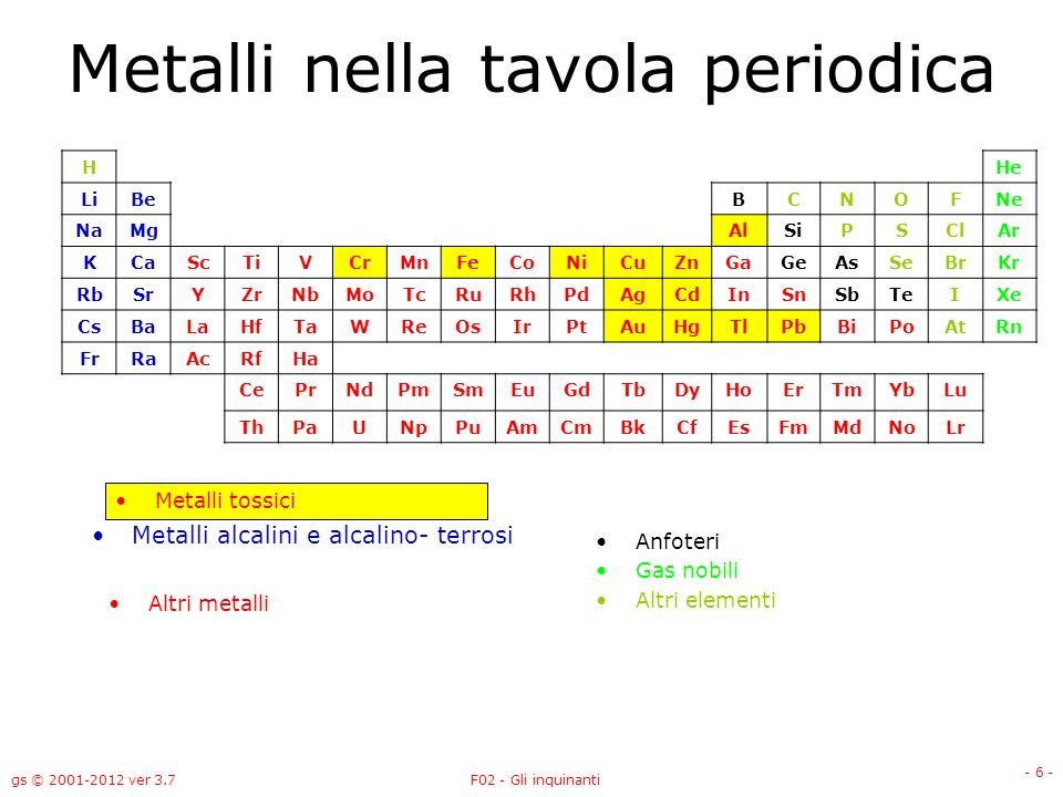 gs © 2001-2012 ver 3.7F02 - Gli inquinanti - 6 - Metalli nella tavola periodica Metalli alcalini e alcalino- terrosi HHe LiBeBCNOFNe NaMgAlSiPSClAr KC