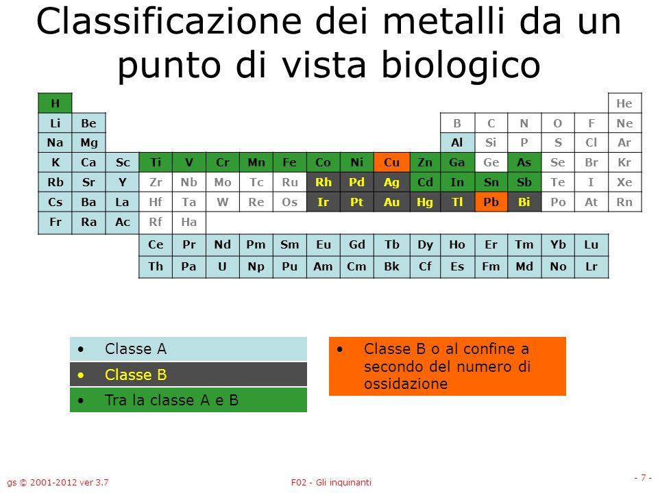 gs © 2001-2012 ver 3.7F02 - Gli inquinanti - 7 - Classificazione dei metalli da un punto di vista biologico HHe LiBeBCNOFNe NaMgAlSiPSClAr KCaScTiVCrM