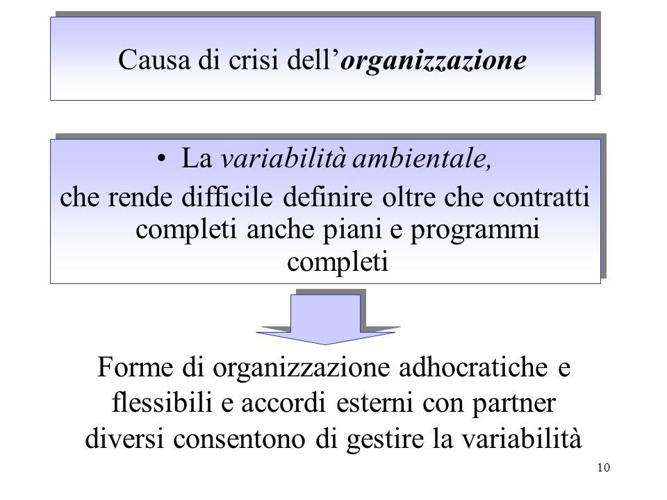 10 Causa di crisi dellorganizzazione La variabilità ambientale, che rende difficile definire oltre che contratti completi anche piani e programmi comp